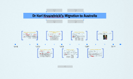 Copy of Dr Karl Kruszelnicki's Migration