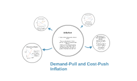 Demand-Pull and Cost-Push Inflation