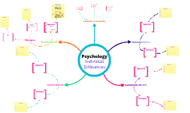 Copy of Psychology-Individual differences