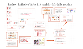 Reflexive Verbs in Spanish- My daily routine