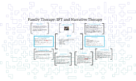 Copy of Family Therapy: SFT and Narrative Therapy