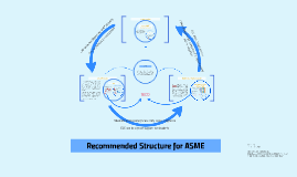Structure Recommendation for ASME