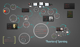 Theories of learning AS P.E