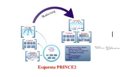Copy of Skalierung von Prince2:2009