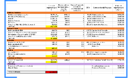 Costo de Implementación Depreciación a 12 meses (N/A en tod