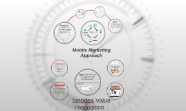 Iseedea Mobile Marketing Approach