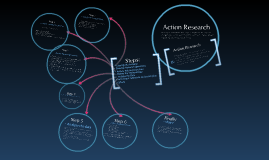 Copy of Action Research Steps