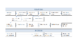 Copy of Benihana Process Flow Chart
