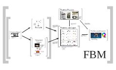 FBM structure