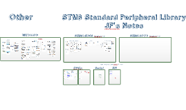 STM8 Standard Peripheral Library