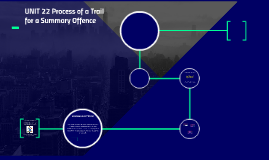 UNIT 22 Process of a Trail for a Summary Offence