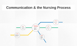 Nursing Process & Communication