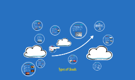 Copy of Types of Clouds