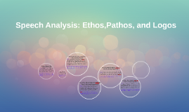 Copy of Speech Analysis: Ethos,Pathos, and Logos