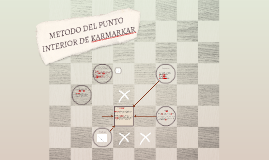 METODO DEL PUNTO INTERIOR DE KARMARKAR