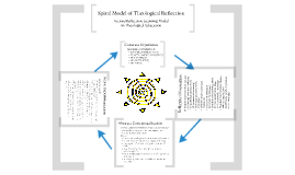 Spiral Reflection Model