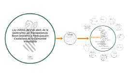 Ley 2/2015, de 2 de abril, de la Generalitat, de Transparenc