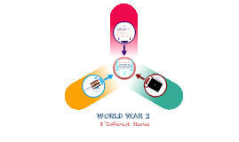 Causes and Effects of World War 2