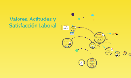 Copy of Valores, Actitudes y Satisfacción Laboral