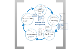 Performance Management with a Focus on Goal Setting