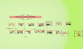Timeline Project B
