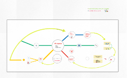 Organizar, generar contenidos, compartir y relacionar