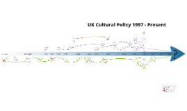 UK Cultural Policy 1997 - present