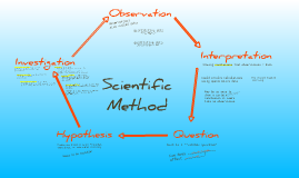 Copy of Scientific Method