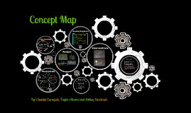 Copy of Concept Map