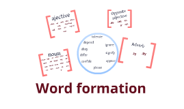 Word Formation By Bob MCallister On Prezi - Word formation