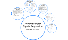 The Passenger Rights Directive