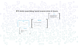 RV state marching band scores over 6 years