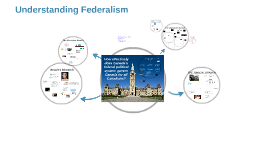 What is the structure of Canada's Federal Political system?