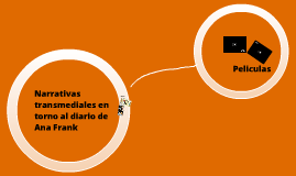 Narrativas transmediales en torno a Ana Frank