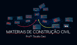 MATERIAIS DE CONSTRUÇÃO CIVIL - AULA 3