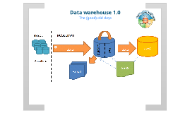 Data Warehouse 1.0
