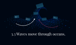3.3 Waves move through oceans.