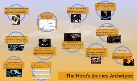 Copy of SB3 1.5 Understanding the Hero's Journey Archetype
