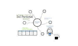 La Vinculación y Compensación del Personal