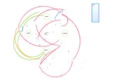 Mind Map Unit 6