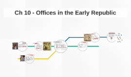 Ch 10 - Offices in the Early Republic