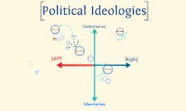 Copy of Political Ideologies