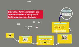 Guidelines for Procurement and Implementation of Design and