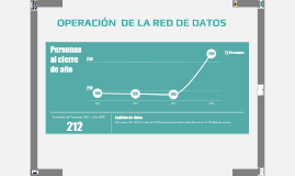 Copy of OPERACIÓN  DE LA RED DE DATOS