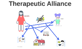 therapuetic alliance in family therapy The family therapy alliance scale (ftas) (pinsof & catherall, 1986) is a self-report questionnaire to assess client's perceptions of the therapeutic re- lationship.