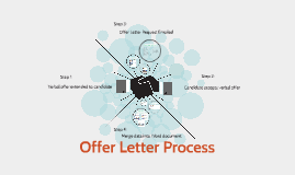 Cover Letter Process By Heather Atchley On Prezi