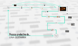 Proceso productivo de...