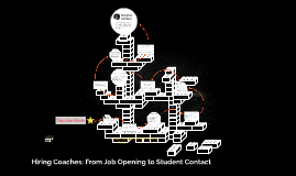 Coaches: From Job Opening to Student Contact