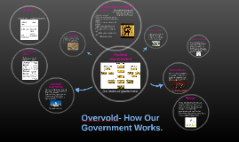 Overvold- How Our Government Works