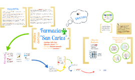Copy of Auditoria Farmacia San Carlos